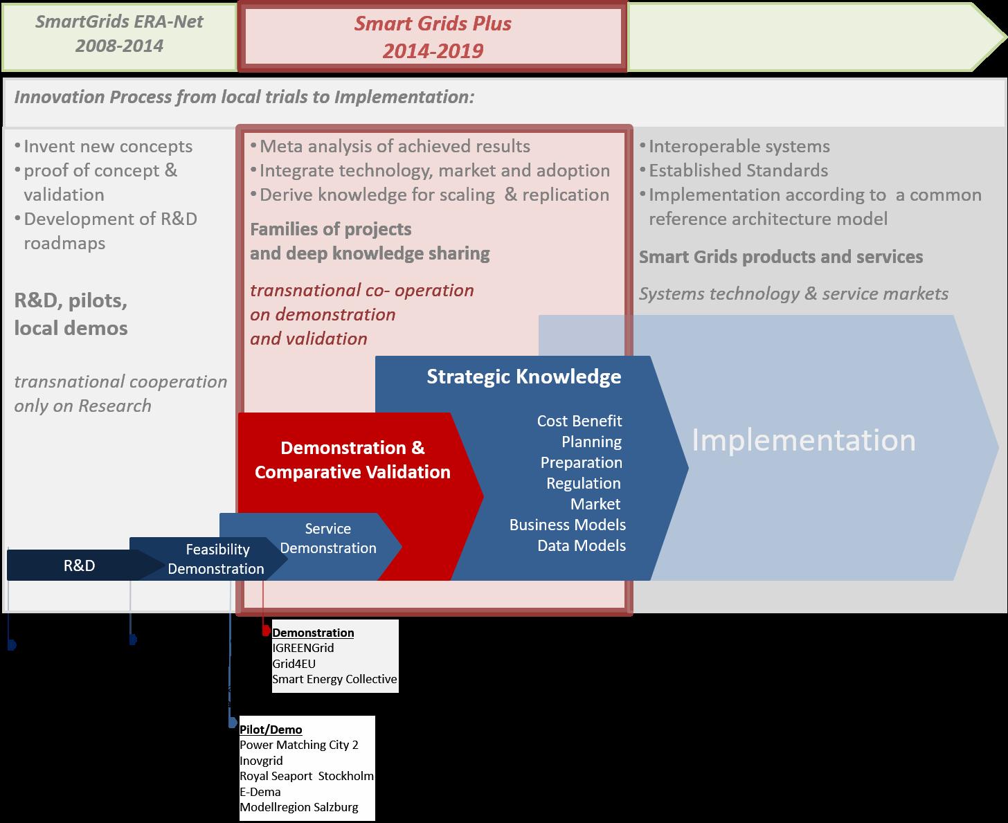 Era Net Smart Energy Systems Focus Initiative Smart Grids Plus